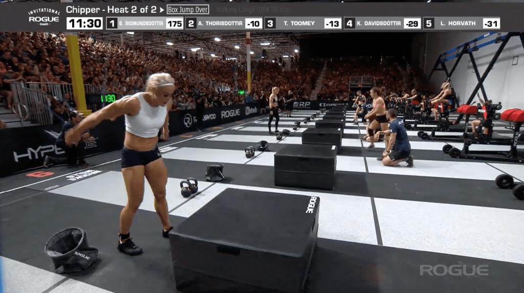 Sara Sigmundsdottir is maintaining a ten-rep lead over Annie Thorisdottir. Tia-Clair Toomey is close to passing Thorisdottir.
